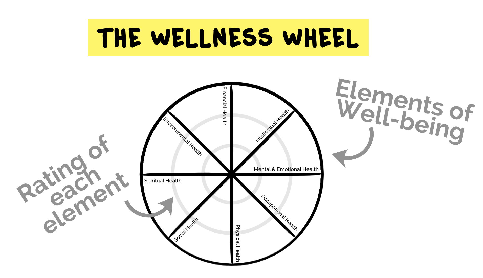 The Wellness Wheel - a free health education lesson plan by Project School Wellness