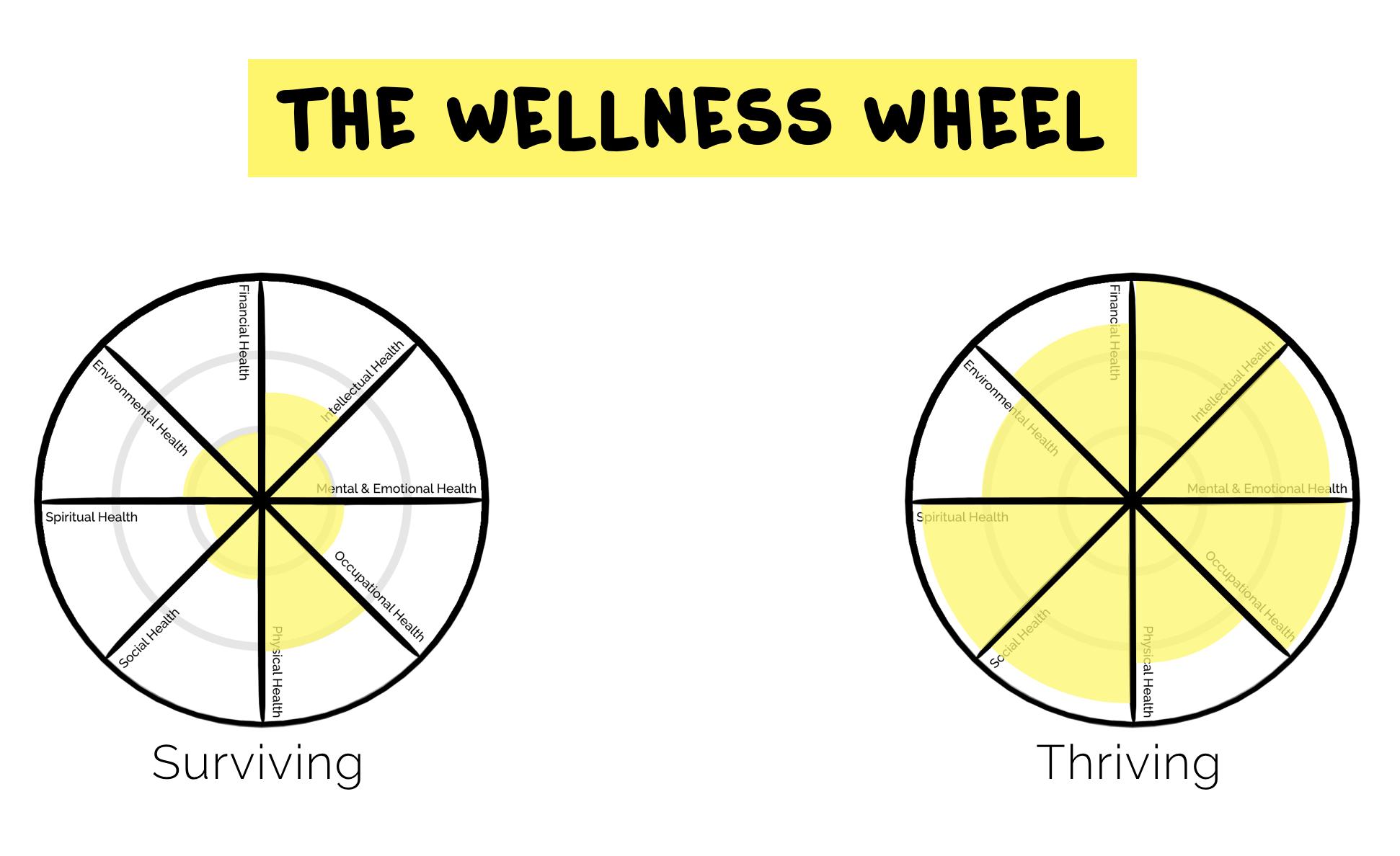 Wellness Wheel - Thriving vs. Surviving