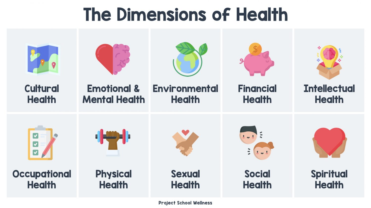 The Dimensions of Health - the Ultimate Guide for Teaching Health - The Ultimate Guide for Teaching Health, everything you need to know about teaching comprehension, skills-based health education. - A Project School Wellness skills-based health resources. Download free advocacy lesson plans, a skills-based health lesson planning template, and health education scope and sequence template